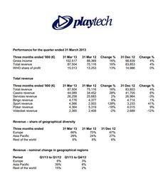 Playtech Q1 2013