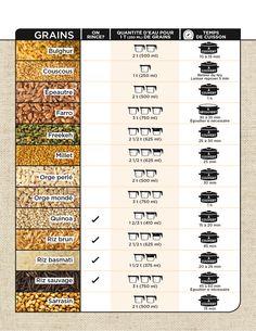 Aide-mémoire pour la cuisson des grains