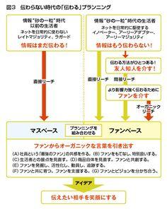図3 伝わらない時代の「伝わる」プランニング