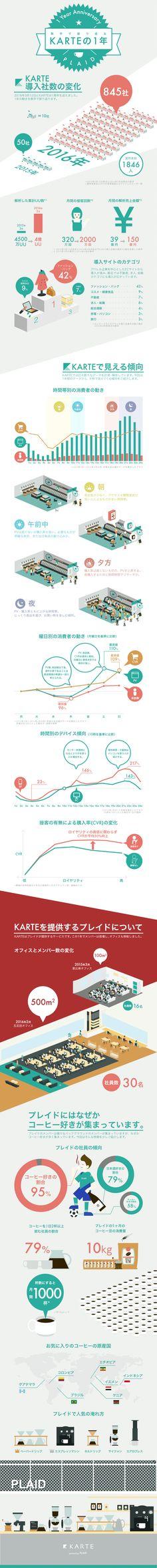 インフォグラフィック「数字で振り返るKARTEの1年」 by 川久保 岳彦 | 株式会社プレイド