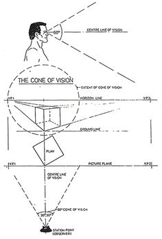 ME110a :: week 2 :: perspective - cone of vision