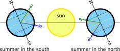 solar-thermal electric generator