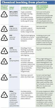 Chemical leaching from #plastic by #recycling type.