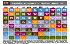 La foto de los activos más y menos rentables en el último año y década - Market Insights - JPMorganAM - Unience