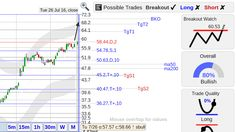StockConsultant.com - Today's notable breakout watch stocks include $AMBA $BWXT $CCOI $ETN $NDSN $PEGI $PVH $RVNC $SPLK $WCN $WYNN , for analysis and trading charts