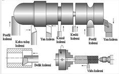 Cnc Lathe, Lathe Tools, Wood Lathe, Lathe Machine, Machine Tools, Turning Tools, Wood Turning, Metal Workshop, Metal Working Tools