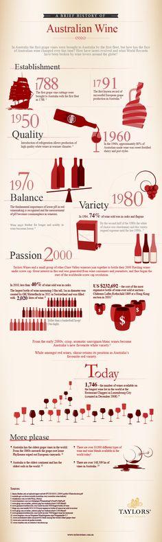 Afbeelding van http://infographicheaven.com/wp-content/uploads/2014/03/History-of-Australian-Wine-Production.jpg.