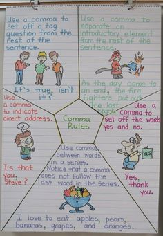 Language Arts Anchor Charts -  Great for Upper Elementary Teachers
