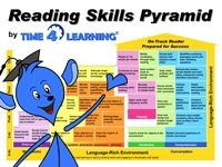 Free Reading Skills Pyramid from Time4Learning.com  Time4Learning is an online educational program for students Prek-12th Grade. Time4Learning has created the Reading Skills Pyramid to illustrate the analysis of skills and grade level targets determined by the U.S. Department of Education. Curriculum differs from state to state and each child is unique, but this chart helps parents assess their child's reading level.