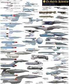 Sci-Fi Space Ships Charts Millenium Falcon Klingon Empire Raptor Class SS Kobayashi Maru USS Enterprise Romulan Star Empire Shuttle Excelsior Class Vulcan High Command Sh'ran Borg Collective … Star Trek Fleet, Star Wars, Star Trek Ships, Star Trek Starships, Star Trek Enterprise, Vaisseau Star Trek, Uss Discovery, Klingon Empire, Stark Trek