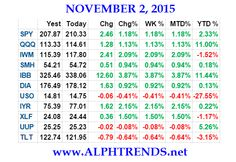 This content is for !!categories!! members only. Visit the site and log in/register to read. The post Stock Market Video Analysis 11/2/15 appeared first on AlphaTrends.