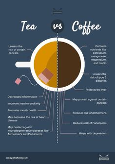 Are you more of a coffee or tea person? Both have amazing natural benefits but coffee often gets a bad rap, while tea has the reputation of being healthier. But is tea really better for you? Health Facts, Health And Nutrition, Health Tips, Health And Wellness, Nutrition Tips, Menue Design, Café Chocolate, Tea Recipes, Healthy Drinks