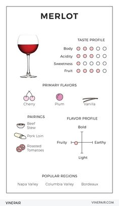 An Illustrated Guide to Merlot - Everything you need to know about Merlot