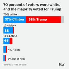Exit polls: a broad range of white people voted Trump for president Vote Trump, Trump Wins, Vote 2016, White People, Presidents, United States, Politics, The Incredibles