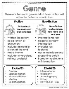 Reading Strategies Posters: Edition - Genre Anchor Chart Applying Index charts along with Topographical Atlases Reading Strategies Posters, Reading Genres, Reading Comprehension Strategies, Reading Skills, Reading Posters, English Writing Skills, Writing Lessons, Teaching Writing, Reading Lessons