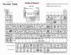 Pin by Mel Kugel on Education Chemistry Periodic table