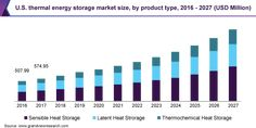 Thermal Energy Storage Market is Expected to Grow at an Estimated CAGR of 12.6% during 2020-2027 | Grand View Research, Inc.