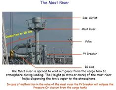 Everything we do at Sea Tanker Ship, Inert Gas, Exhaust Gas, Oil Tanker, Knowledge, Sea, The Ocean, Ocean