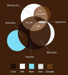 What are some of the interesting Venn diagrams? - Quora