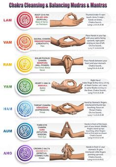A table of meanings colors symbols signs and gestures for chakras mudras and mantras. Image of the positions of the hands with mantras matching colors and chakras with detailed descriptions. Cleanse Chakra, Chakra Healing, Chakra Mantra, Sacral Chakra, Yoga Meditation, Meditation Symbols, Meditation Hand Positions, Yoga Symbols, Yoga Mantras
