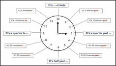 English vocabulary - Telling Time: What time is it?