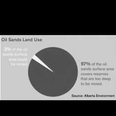 Oil sands land use fact! Oil Sands, Land Use, Surface, Facts, Canada, Chart