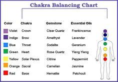 Chakra Balancing Chart... balancedwomensblog.com