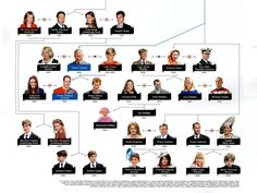 Royal Families: The House of Windsor Family Tree-Part 2