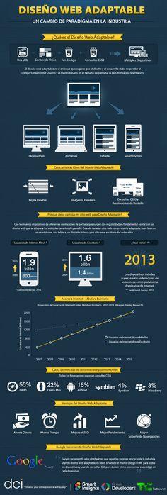 Diseño Web Adaptable - Un cambio de paradigma en la industria.
