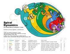 A comprehensive guide to understanding spiral dynamics and how to apply it for self-development and leadership practices within an organization. Chakras, Liberal Ideology, Ken Wilber, Coaching, Agent Of Change, It Goes On, Green And Orange, Philosophy, Spirituality