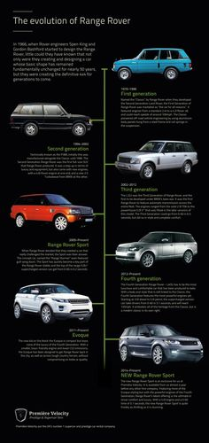 The Evolution of Range Rovers
