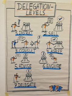 bikablo delegation levels : instruct, sell, consult, agree, advise, enquire, delegate