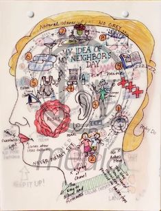 make a head map to essentially dissect certain overwhelming internal thougts