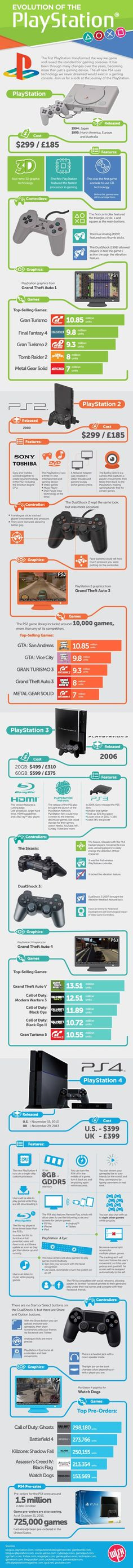 Evolution of the PlayStation from PS1 to PS4: http://zapmylife.ca/evolution-of-the-playstation-from-ps1-ps4/