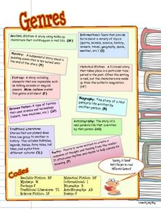 Genre poster can be placed in a student notebook! Brief description of each genre.  (Informational Text, Biography, Mystery, Realistic Fiction, etc...)