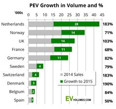 Europe Electric Car Sales Reached 1.24% Of Car Sales In 2015