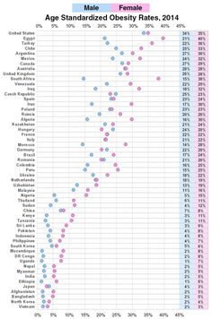 """""""There are some clear patterns by region. In Europe and the U.S., obesity rates for men and women are roughly equal. In southern African countries, Women have obesity rates that are on average 20%..."""