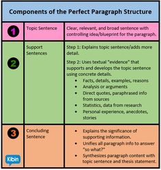 perfect essay structure Anatomy of the Perfect Essay Paragraph Structure - Essay Writing 5th Grade Writing, Blog Writing, Writing A Book, Opinion Writing, Easy Writing, Report Writing, Fiction Writing, Writing Help, Creative Writing