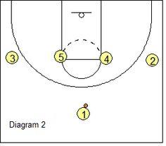 #Basketball Offense - West Coast 1-4 High Stack Offense DVD Review - Coach's Clipboard