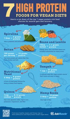 7 High Protein Foods For Vegan Diets Care to know about high protein foods for vegan muscle building? Check out these high protein food choices for muscle gain and recovery. 7 High Protein Foods For Vegan Diets Dieta Vegan, Proteine Vegan, Vegan Foods, Vegan Egg, High Protein Vegan Recipes, Protein Rich Foods, Healthy Recipes, Healthy Protein, High Protien Vegetarian Meals