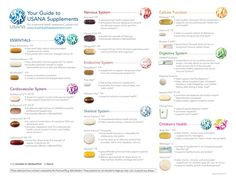 Nutrition Guide To Lose Weight Nutrition Chart, Nutrition Guide, Health And Nutrition, Health And Wellness, Nutrition Classes, Protein Supplements, Natural Supplements, Nutritional Supplements, Health Products