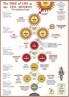 The ten sephirot of the Kabbalah