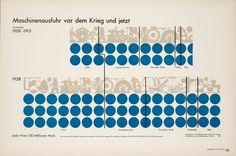 Title: Machinery exports before and after  the war  Publication: Gesellschaft und Wirtschaft  Editor: Otto Neurath  Art director: Gerd Arntz  Year: 1930, Leipzig