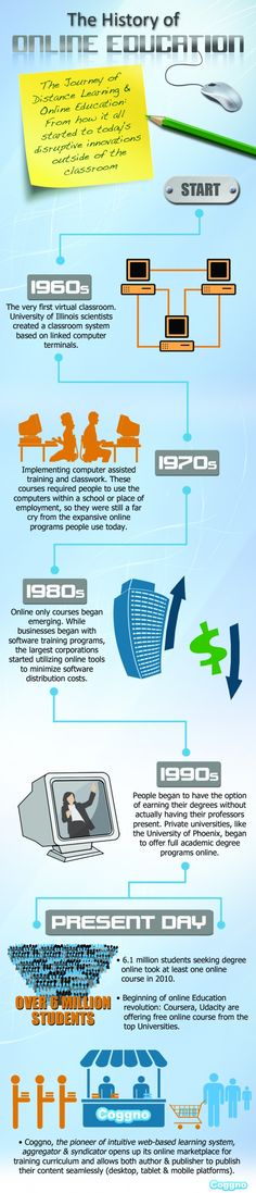 online education a visual history #elearning #education #learning #learn- http://www.originalwriting.ie/