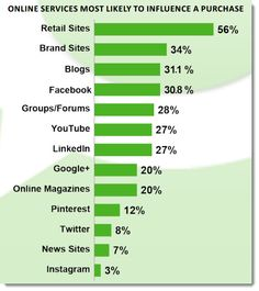 10 Insights on Social Media and Blogging Influence: New Research