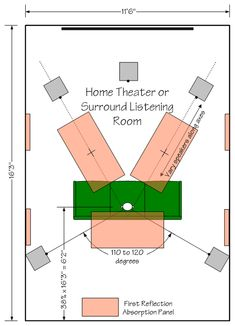 How To Setup a Listening Room Optimizing placements of speakers
