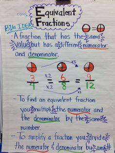 Grade equivalent math equivalent fraction anchor chart grade fourth grade math grade fractions equivalent fractions common . Equivalent Fractions, Math Fractions, Dividing Fractions, Maths, Math Resources, Math Activities, Math Games, Fifth Grade Math, Fourth Grade
