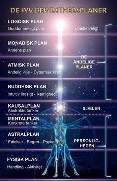 De syv bevidsthedsplaner