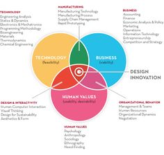 Venn Diagram of design innovation between Technology, Business, and Human Values #infographic