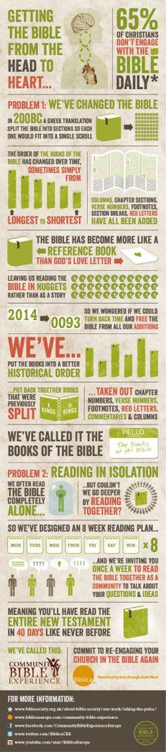 Community Bible Experience www.biblicaeurope.com